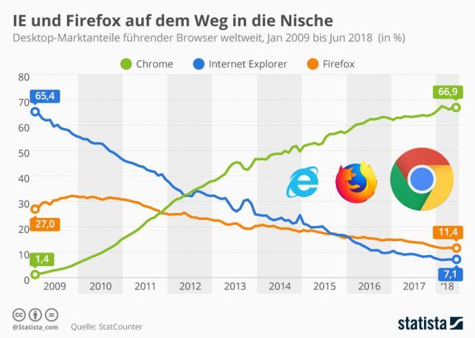 Infografik 427 Globale Marktanteile Webbrowser N