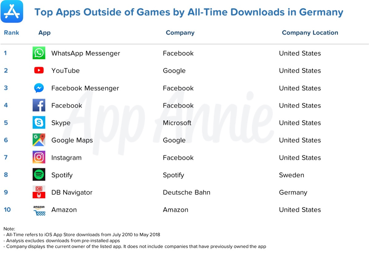 Non Game Downloads Germany