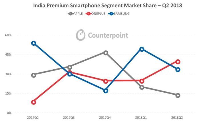 Oneplus Indien Marktanteil
