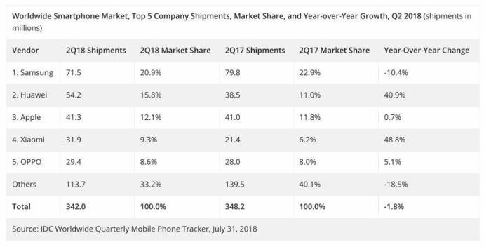 Smartphones Q2 2018