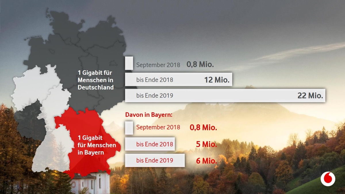 Gigabitausbau Bayern