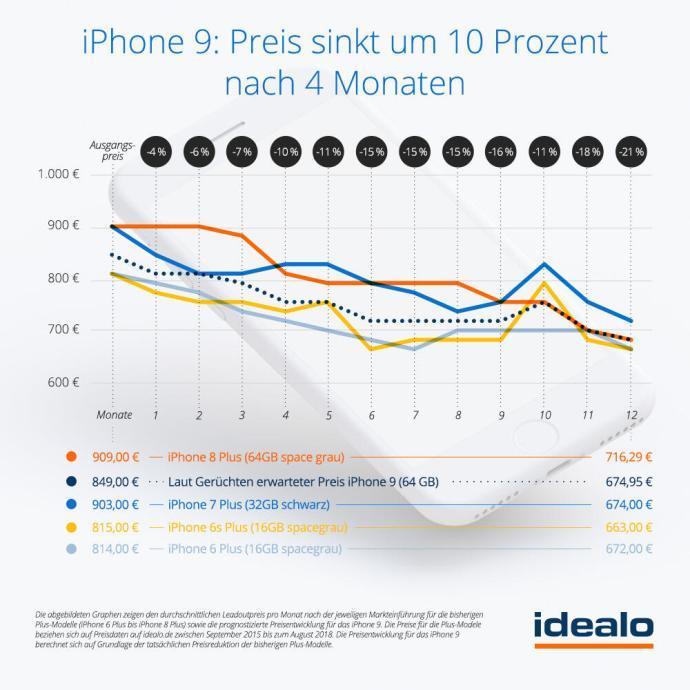 Grafik Preisprognose Fuer Das Iphone9 Cidealo