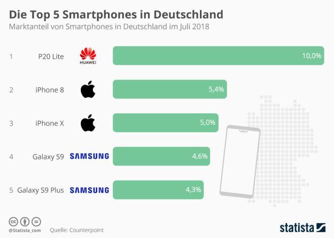 Infografik 15632 Marktanteil Der Top 5 Smartphones In Deutschland N
