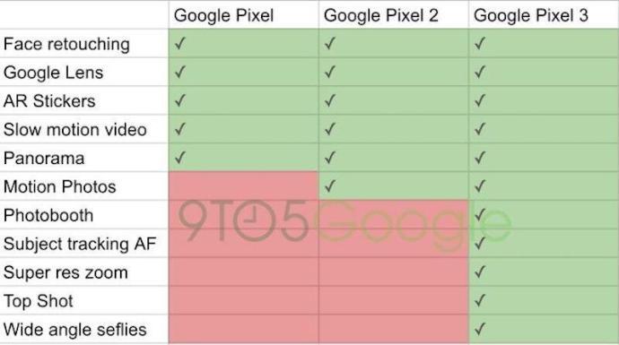 Pixel 3 Kamera Funktionen