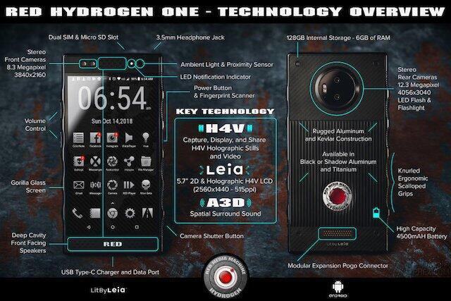 Red Hydrogen One Infografik