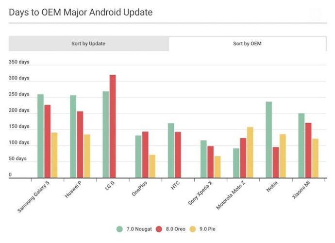 Android Updates Vergleich