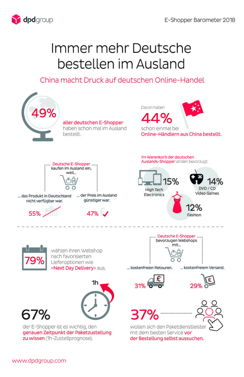 Dpd Infografik E Shopper Barometer 1