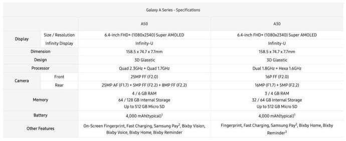 Samsung Galaxy A30 A50 Specs