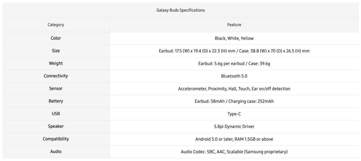 Samsung Galaxy Buds Specs