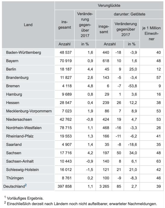 Verkehr Stats 2018