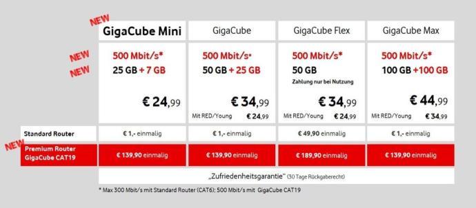 Gigacube Mini