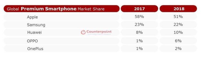Counterpoint Top 5 Premium 2018