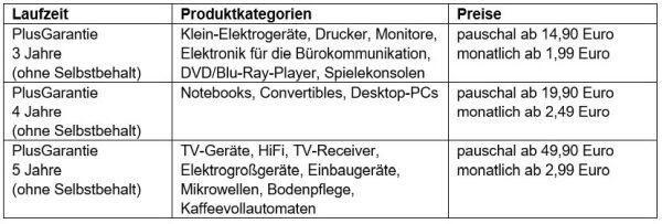 Media Markt Plusgarantie
