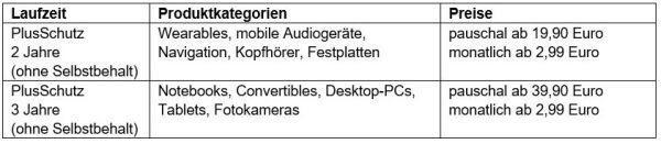 Plusschutz Media Markt