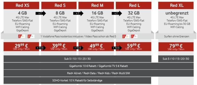 Vodafone Red 2019