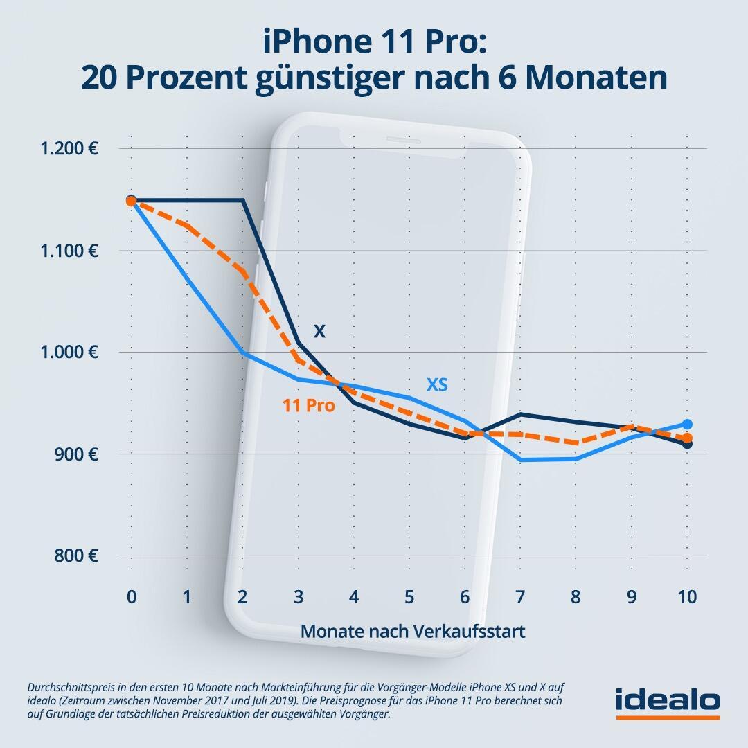 2019 08 28 Idealo Grafik Iphone 11 Pro