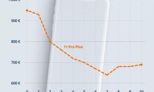 2019 08 28 Idealo Grafik Iphone11 Pro Plus