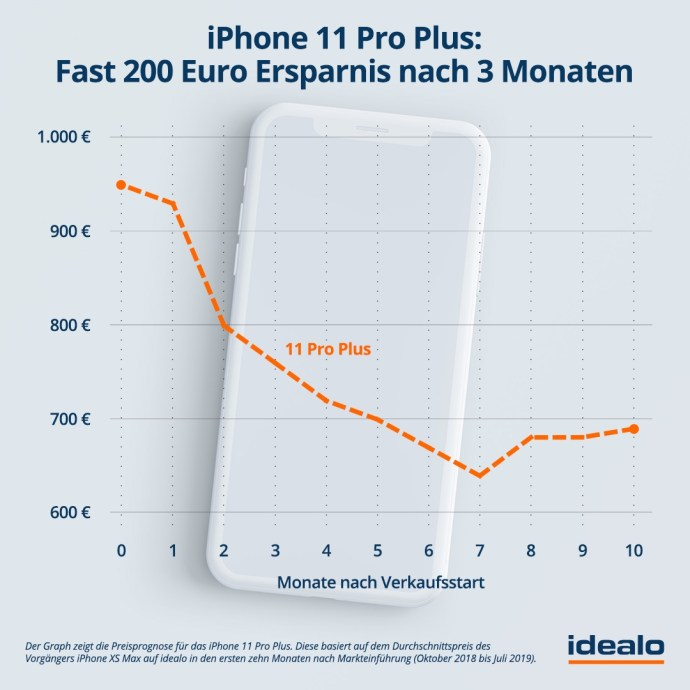 2019 08 28 Idealo Grafik Iphone11 Pro Plus