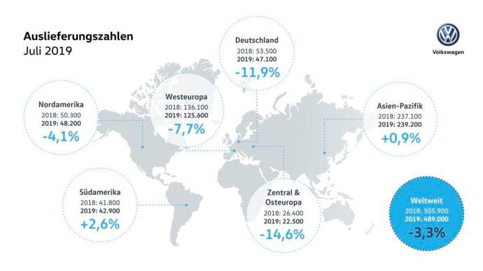 Marke Volkswagen Liefert Weniger Fahrzeuge Im Juli Aus