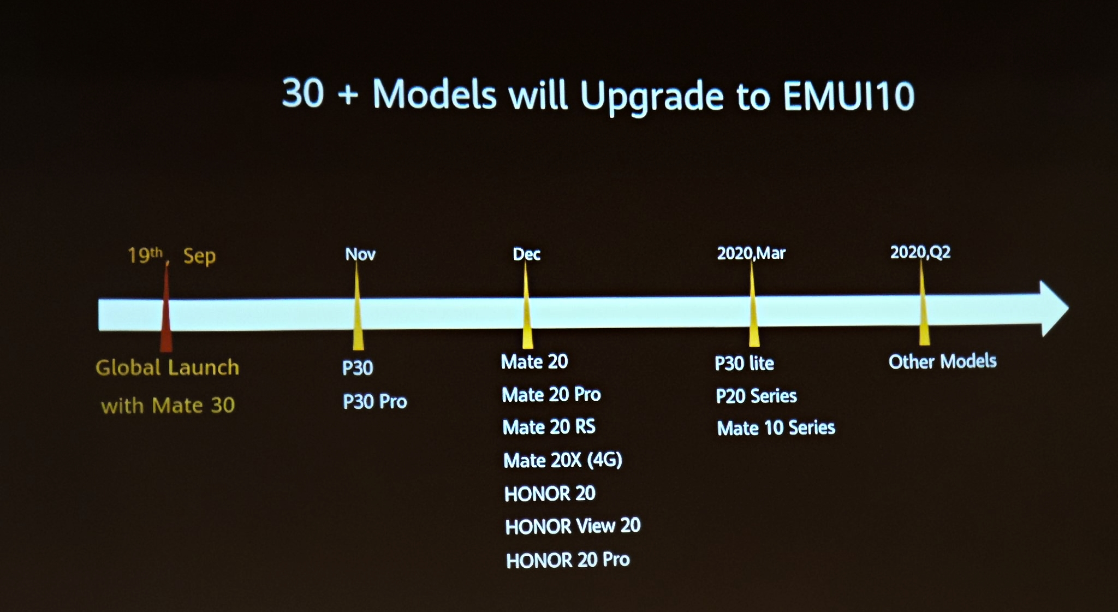 Huawei Emui 10 Roadmap
