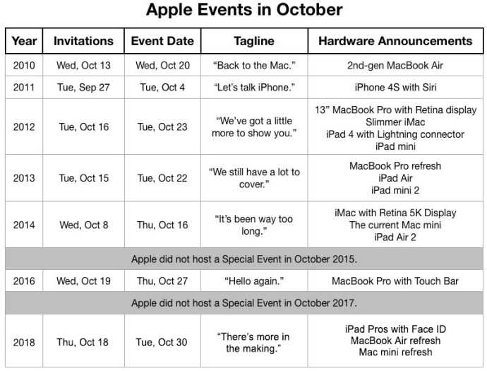 Apple Events Oktober