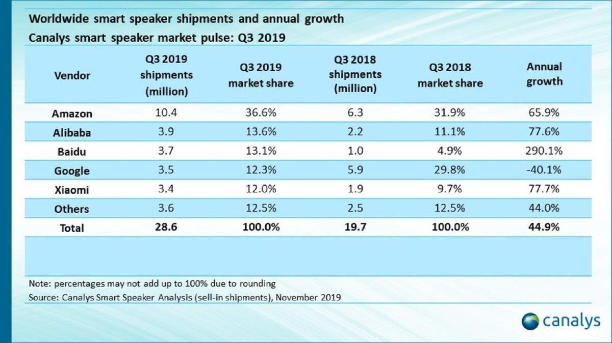 Smarte Speaker Q3 2019