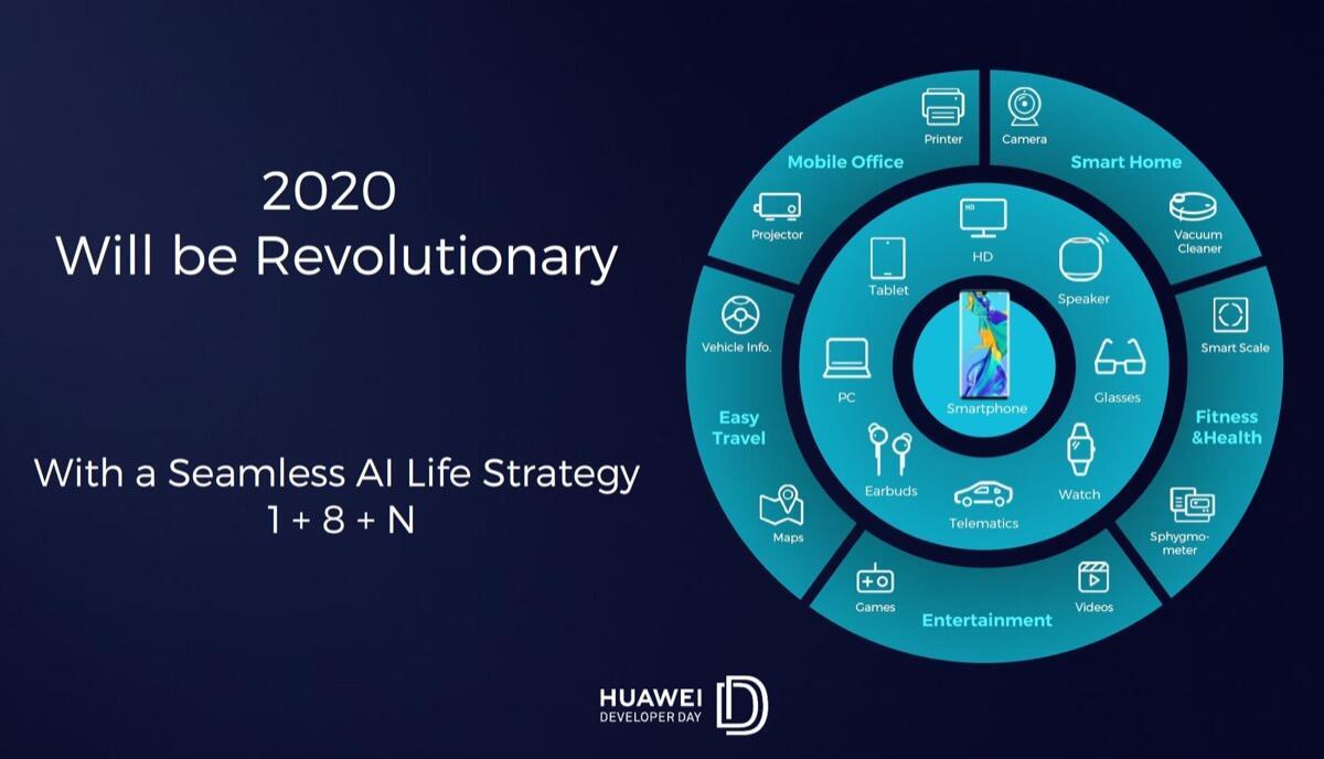 Huawei Entwickler Strategie 2020