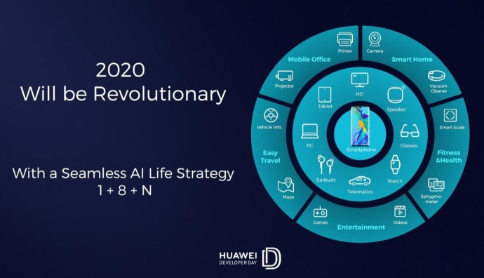 Huawei Entwickler Strategie 2020