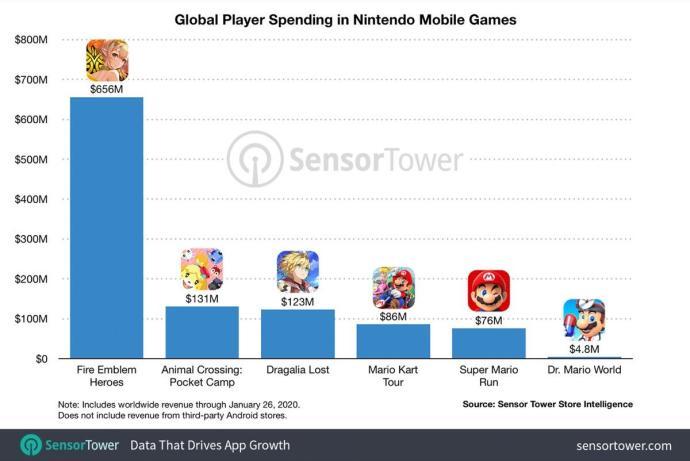 Nintendo Mobile Umsatz Spiele