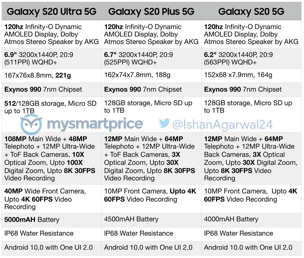Samsung Galaxy S20 Spezifikationen