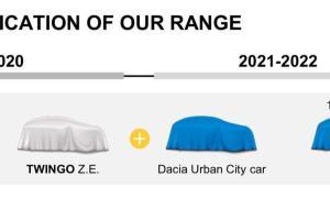 Dacia Urban City Car Grafik