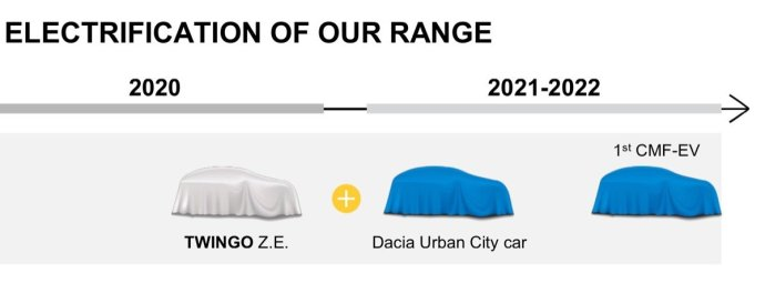 Dacia Urban City Car Grafik