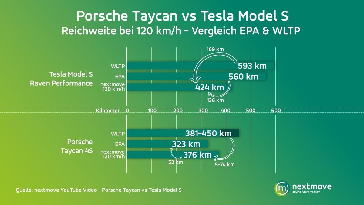 Porsche Tesla Reichweite