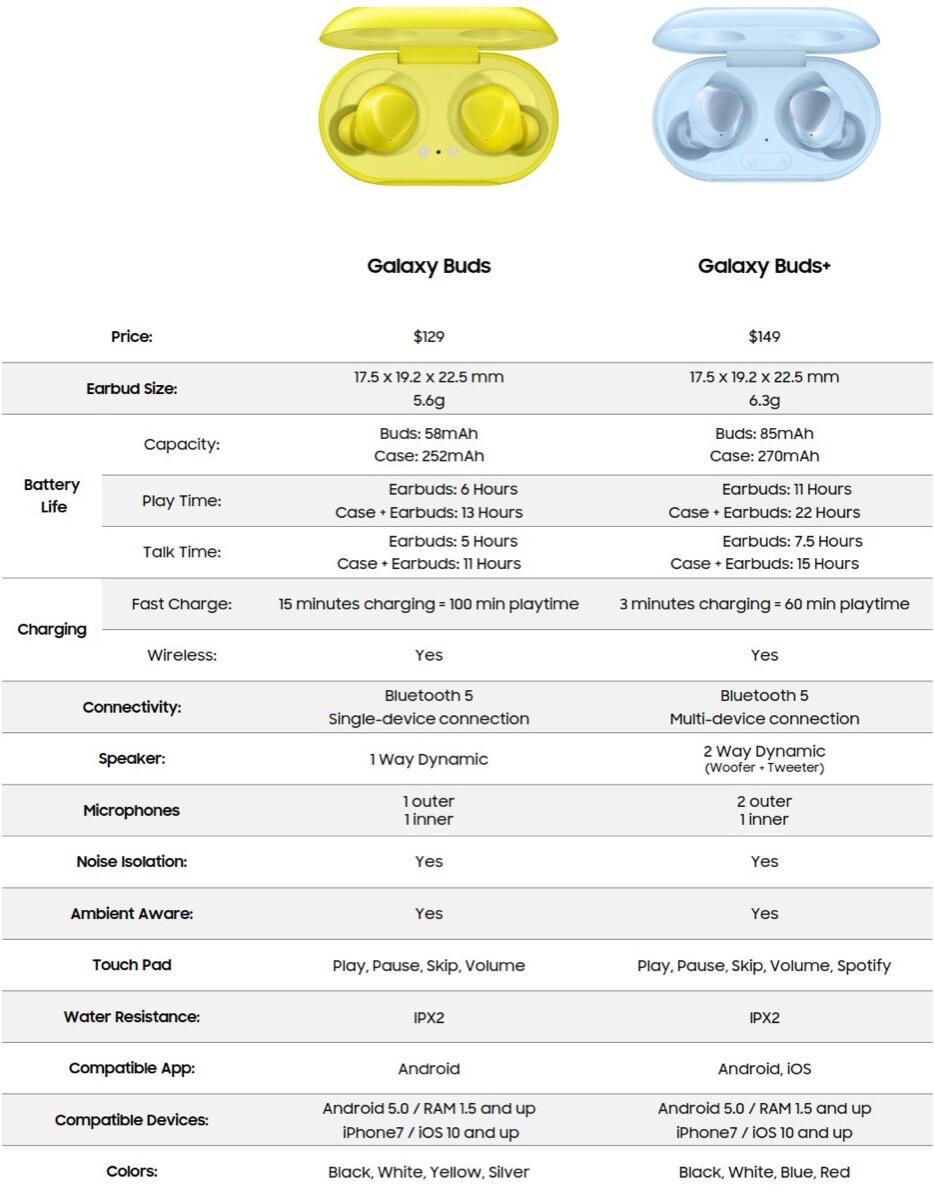 Samsung Galaxy Buds Plus Specs