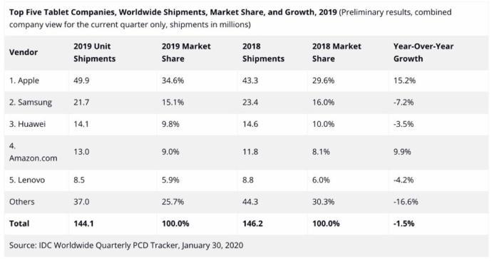Tablet Marktanteil 2019