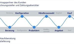 Volkswagen Und Partnerverband Vereinbaren Neues Vertriebsmodell