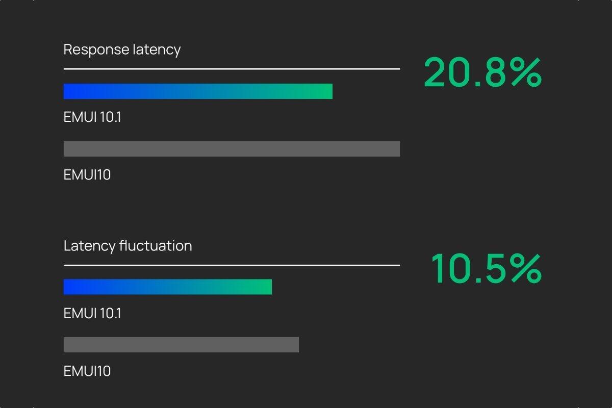 Huawei Emui 10 1 Performance