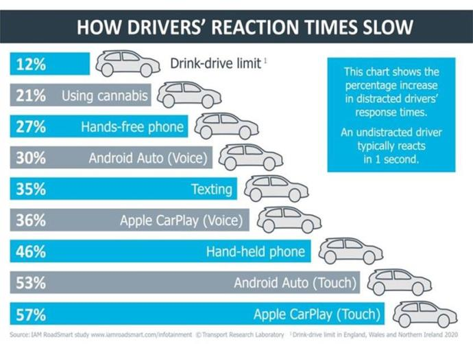 Reaktion Android Auto Apple Carplay