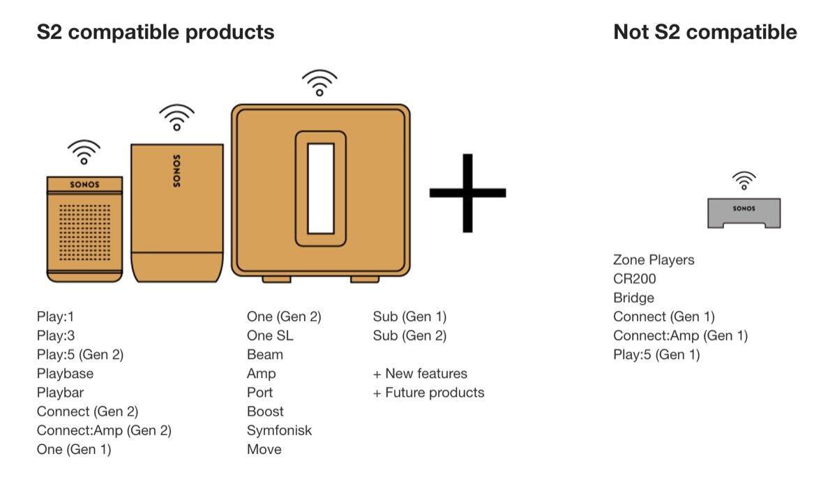 Sonos S2 Grafik