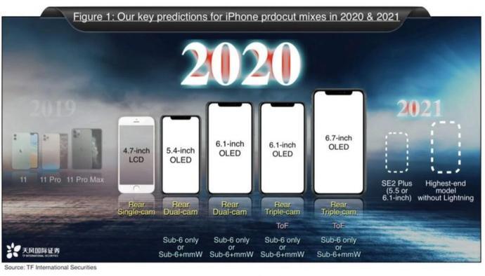 Iphone Lineup 2020 2021
