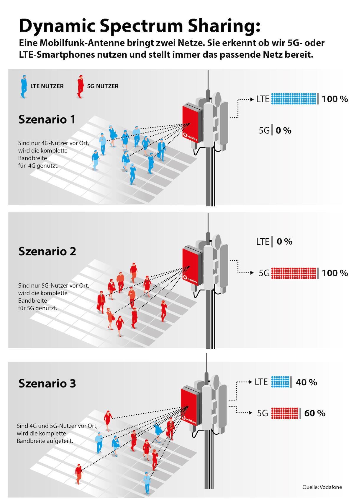 Vodafone DSS Infografik. Bild: Vodafone.