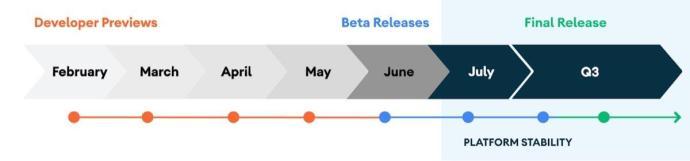 Android 11 Zeitplan