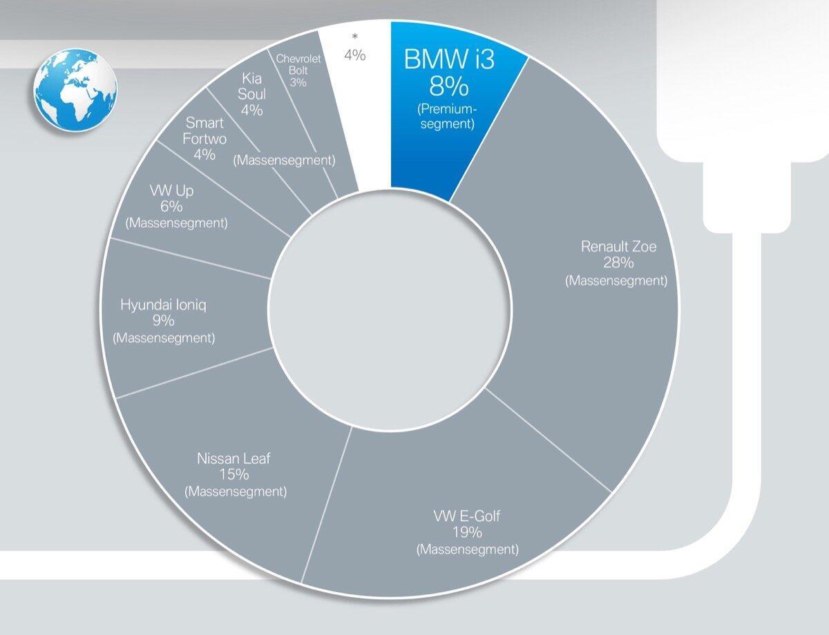 Bmw Elektro Modelle