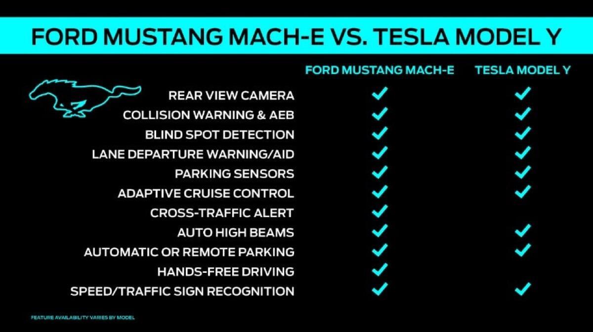 Ford Mustang Mach E Co Pilot