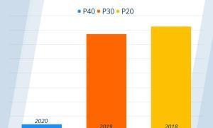 Huawei P40 Nachfrage Vergleich Idealo