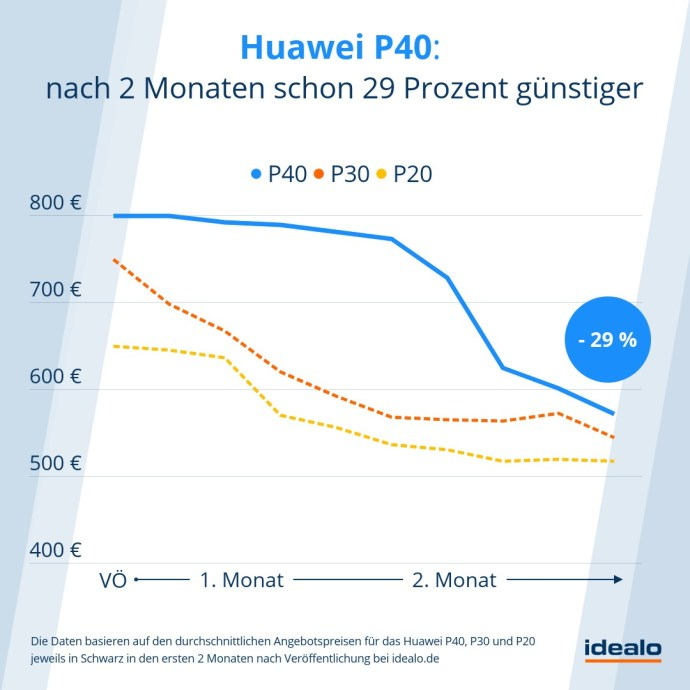 Huawei P40 Preisverfall Idealo