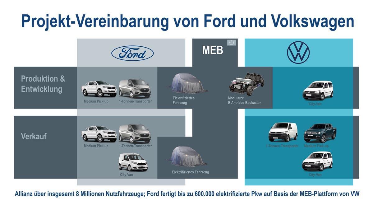 Projekt Vereinbarung Von Ford Und Volkswagen
