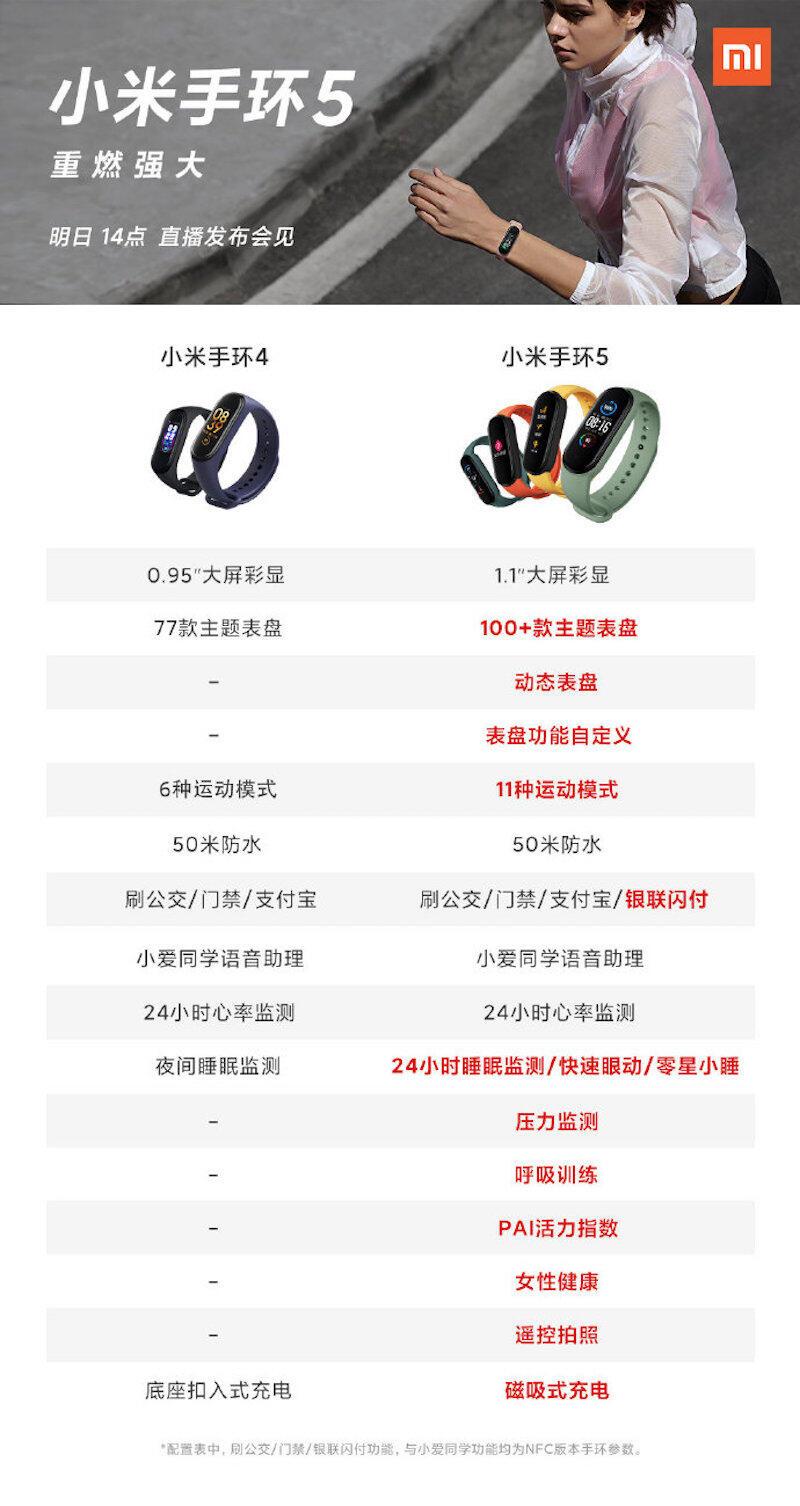Xiaomi Mi Band 5 Vergleich