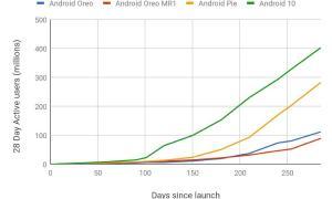 Android Verteilung Grafik