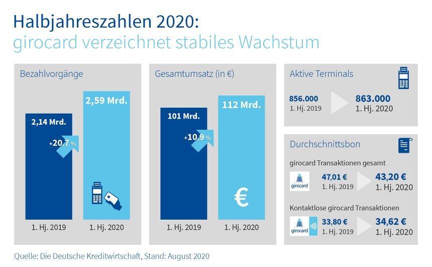 Girocard Halbjahreszahlen Q1 2020